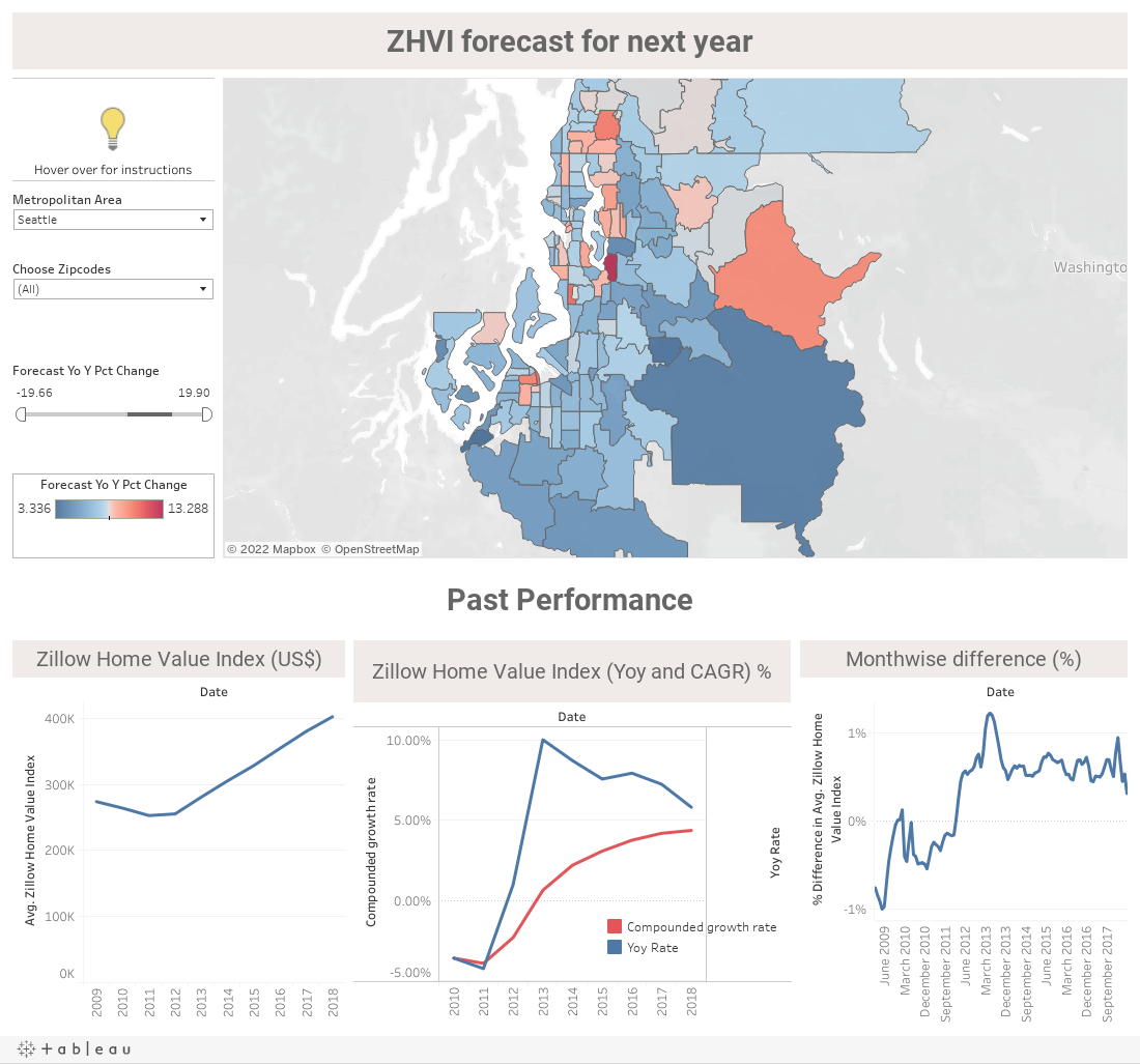 Home price data visualization on