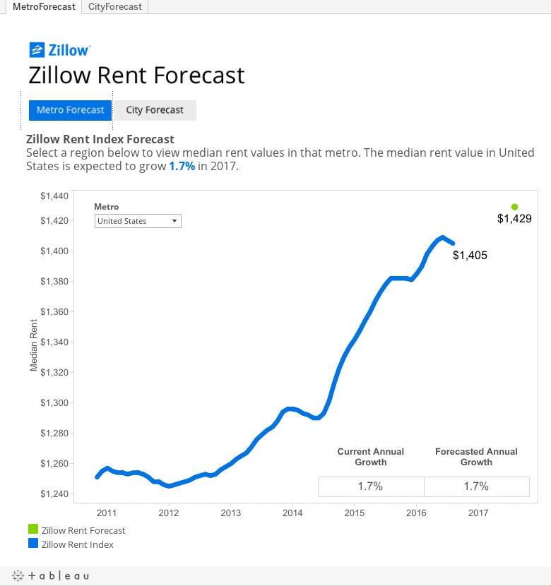 Workbook: Zillow Rent Index Forecast
