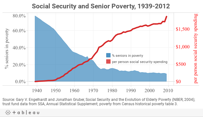 Social Security and Senior Poverty, 1939-2012