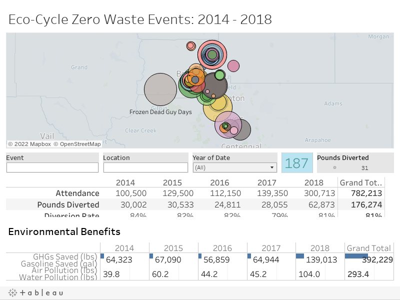Zero Waste Events - 2014-2018
