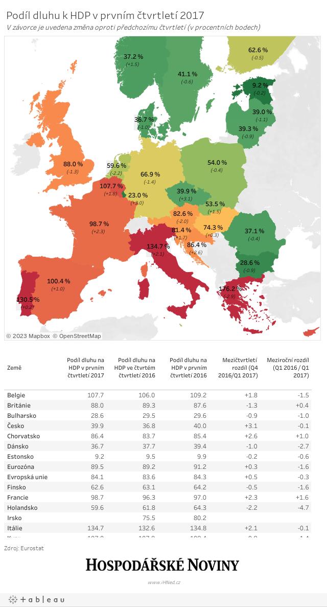 Dluh v EU