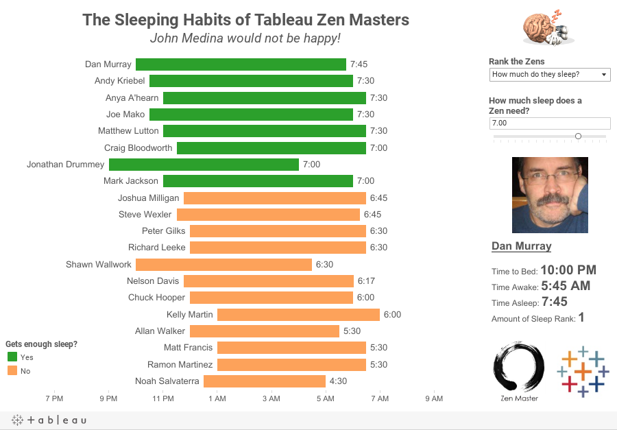 The Sleeping Habits of Tableau Zen MastersJohn Medina would not be happy!
