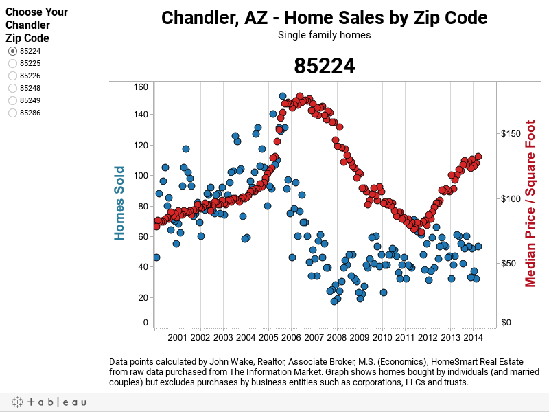 Chandler Home Sales and Median Price/SF by Zip Code