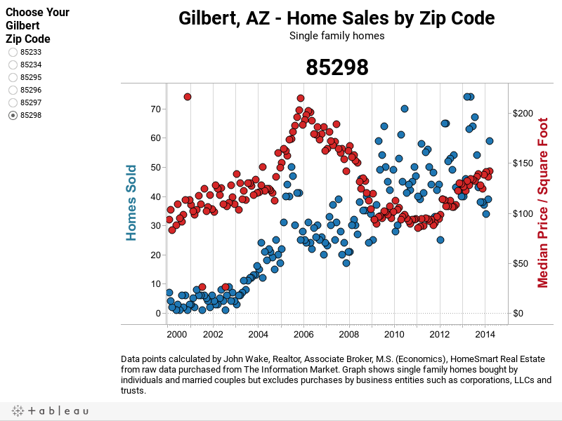 Gilbert Home Sales and Median Price/SF by Zip Code