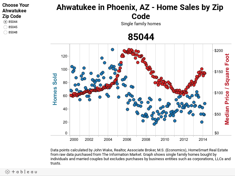 Ahwatukee Home Sales and Median Price/SF by Zip Code