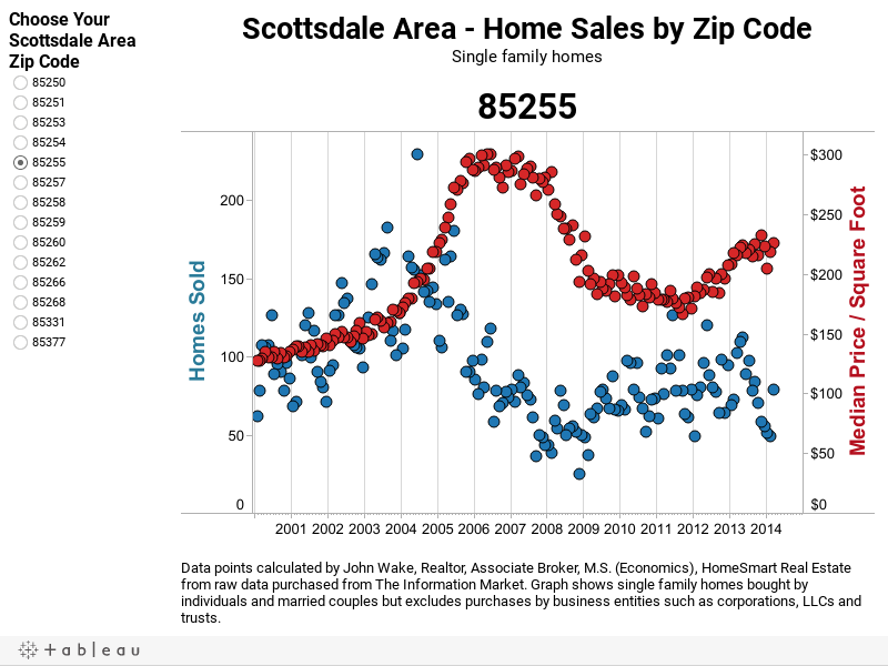 Scottsdale Area Home Sales and Median Price/SF by Zip Code