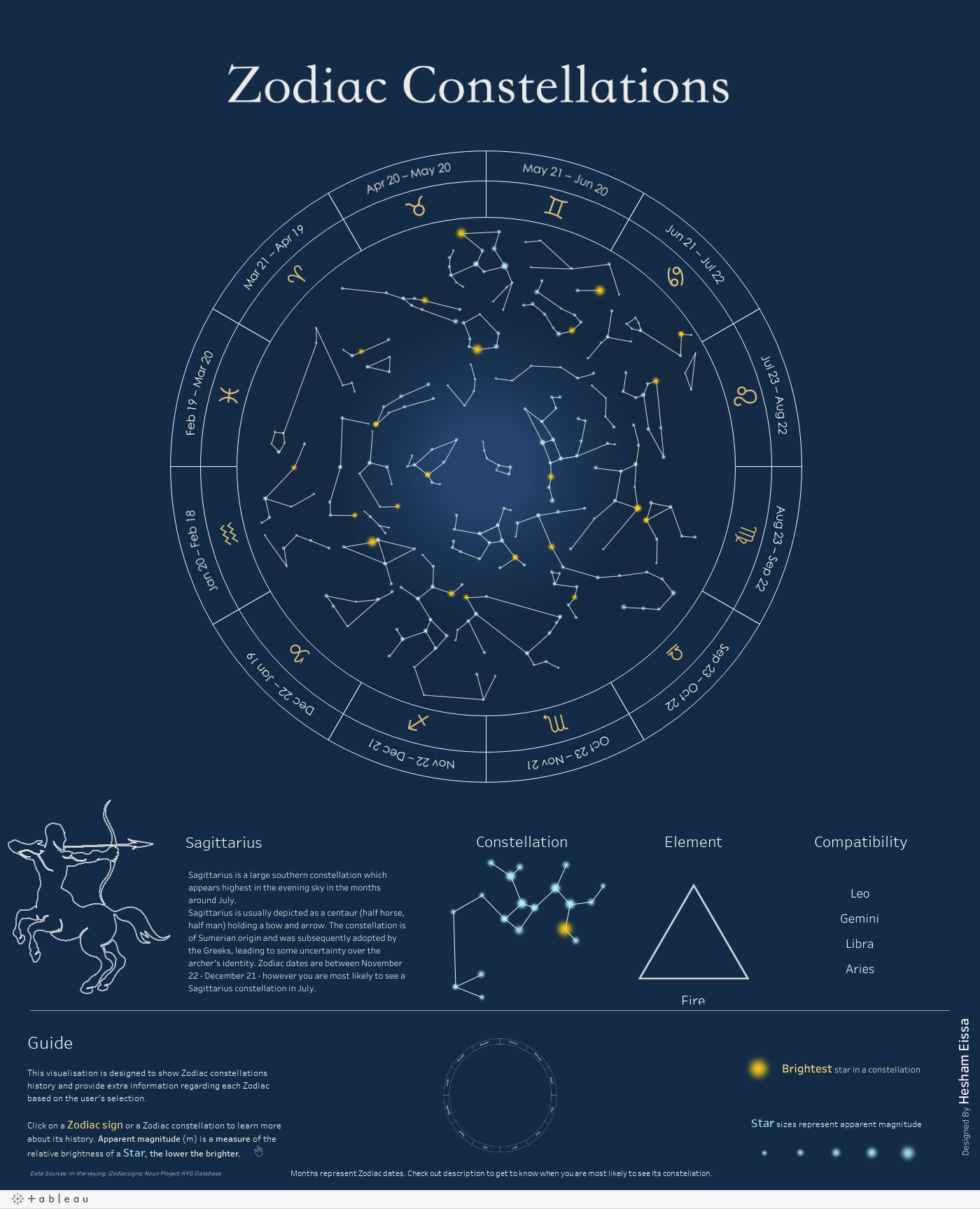 https://public.tableau.com/static/images/Zo/ZodiacConstellations/Dashboard/1.png
