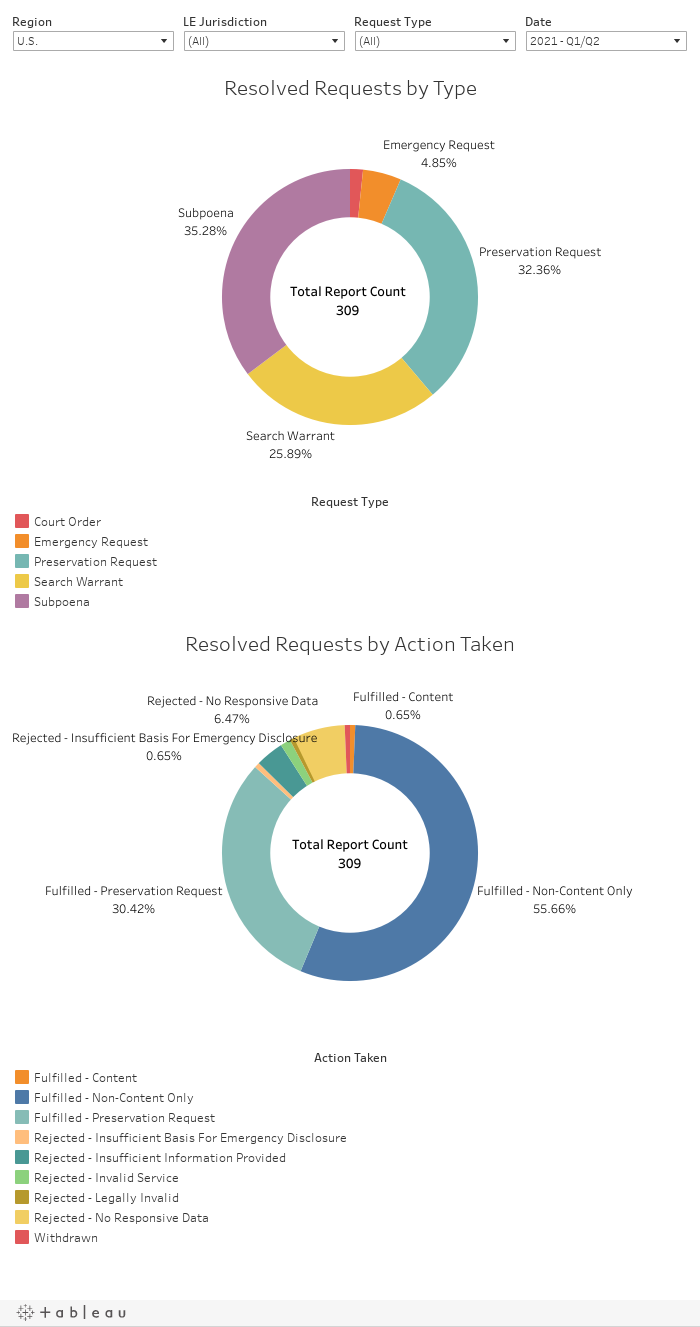 Zoom Transparency Report All Regions