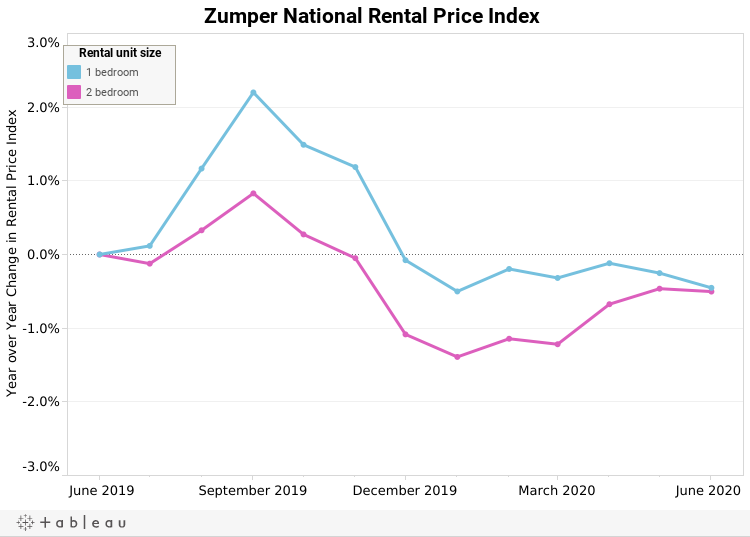 Sep-16 National Rent Index