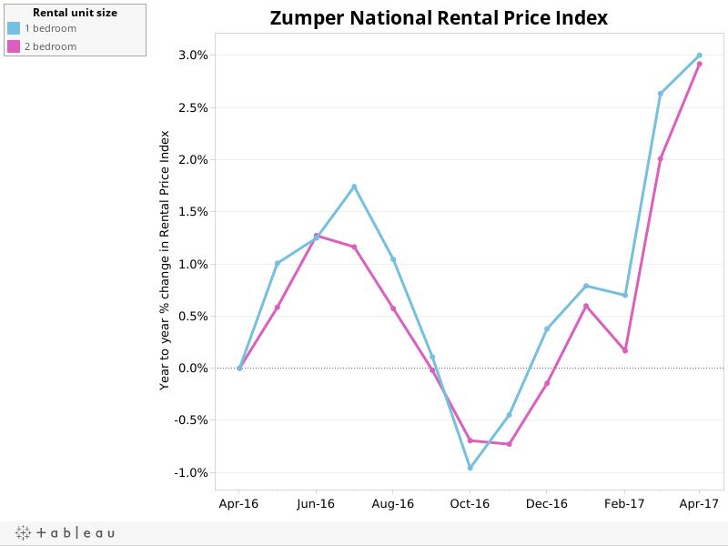 Zumper National Rental Price Index