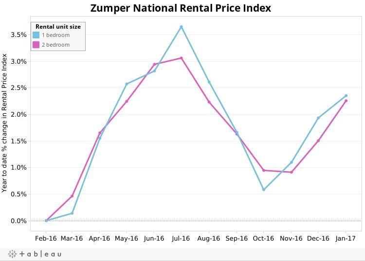 Feb-17 National Rent Index
