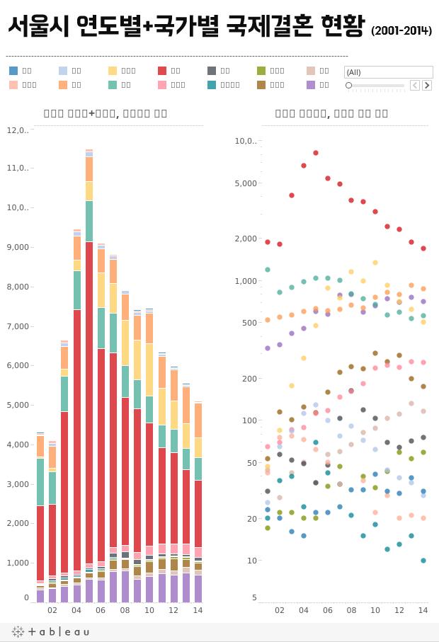 서울시 연도별+국가별 국제결혼 현황 (2001-2014)