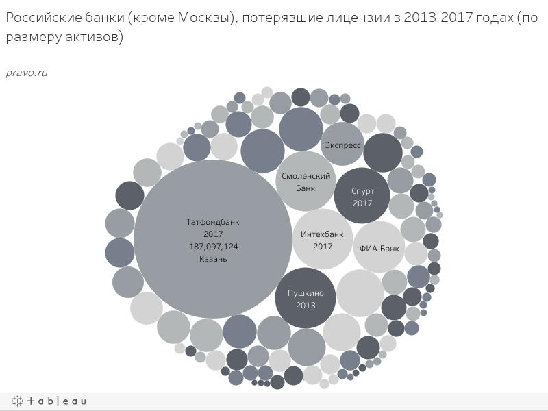 Российские банки (кроме Москвы), потерявшие лицензии в 2013-2017 годах (по размеру активов)pravo.ru