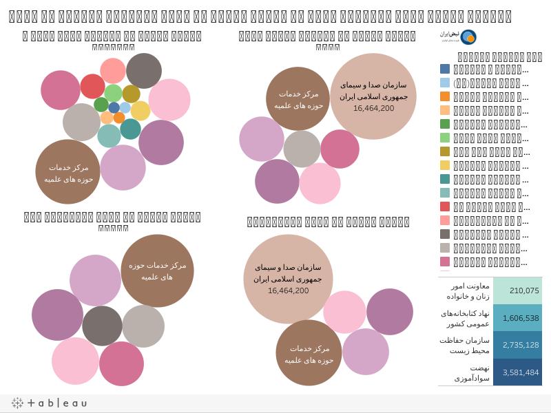 مقایسه بودجه برخی نهادهای خارج از نظارت عمومی با برخی نهادهای پاسخگو به مجلس