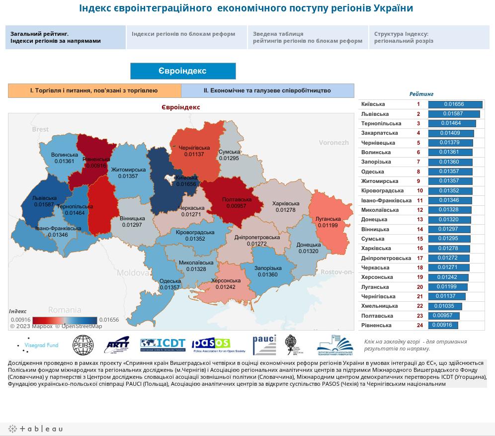 Індекс євроінтеграційного  економічного поступу регіонів України