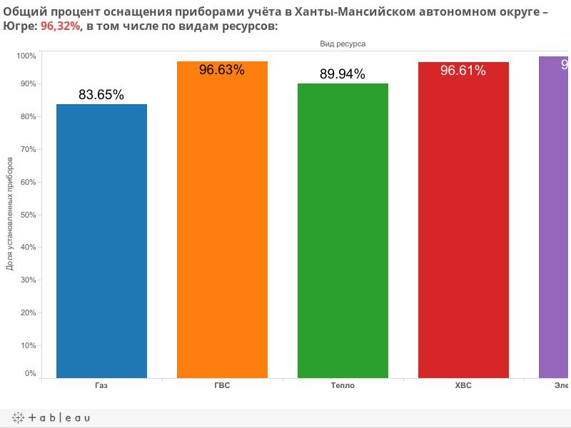 Общий процент оснащения приборами учёта в Ханты-Мансийском автономном округе – Югре: 97,49%, в том числе по видам ресурсов: