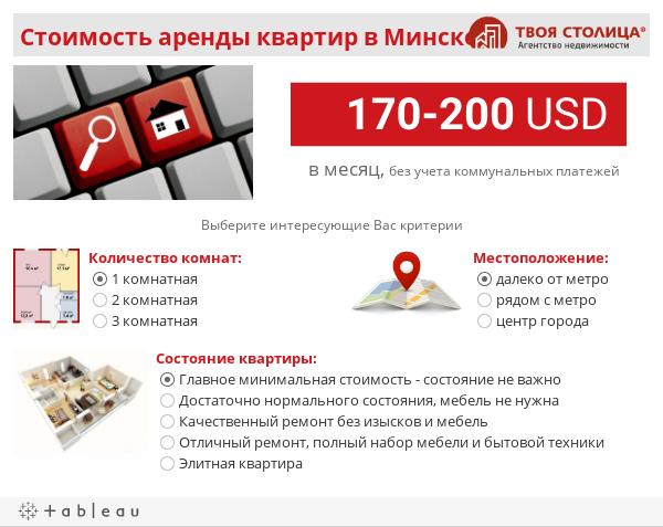 Стоимость аренды квартир в Минске