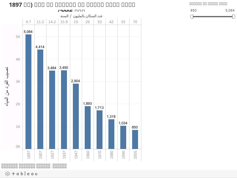 تطور نصيب الفرد من المياه في مصر (من 1897 إلى 2005)