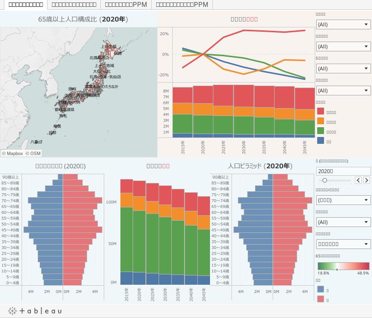 受療率と将来推計人口を用いた医療需要予測推移