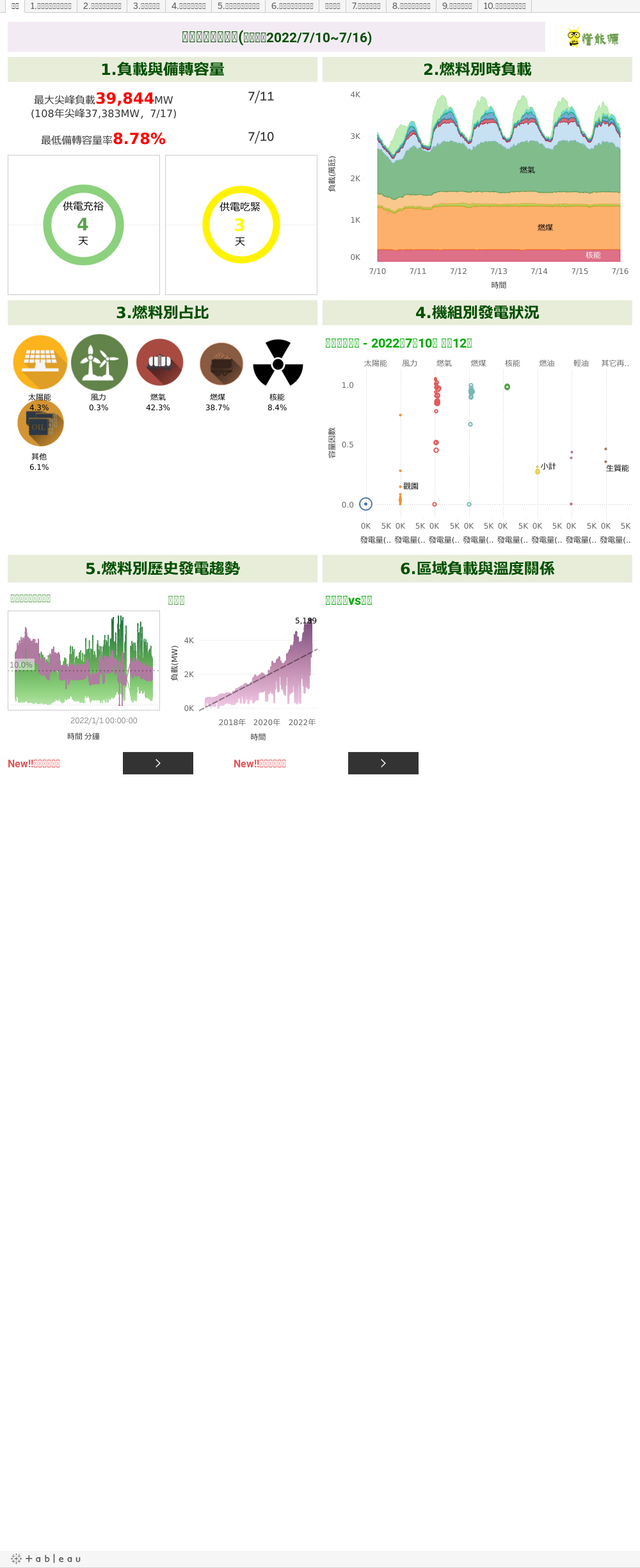 [重量級視覺化圖表]上週電力資訊一覽(2020/1/12~1/18)