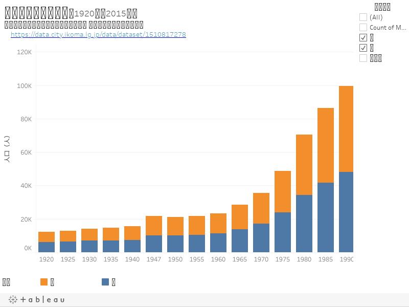 生駒市の人口の推移(1920年~2015年)※生駒市オープンデータポータルサイト 人口の推移_国勢調査より https://data.city.ikoma.lg.jp/data/dataset/1510817278