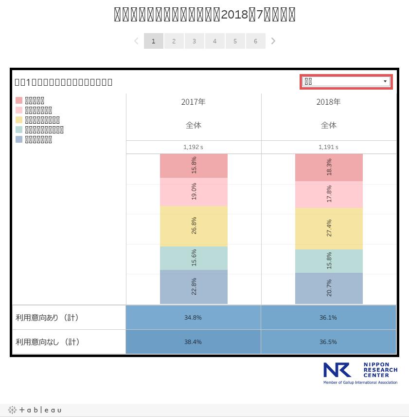自動運転に関する自主調査(2018年7月実施)