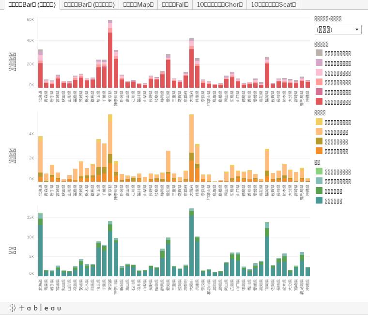 厚生局届出データを用いた入院基本料別病床分布