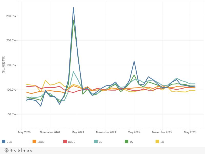流通外食売上高 前年同月比の推移