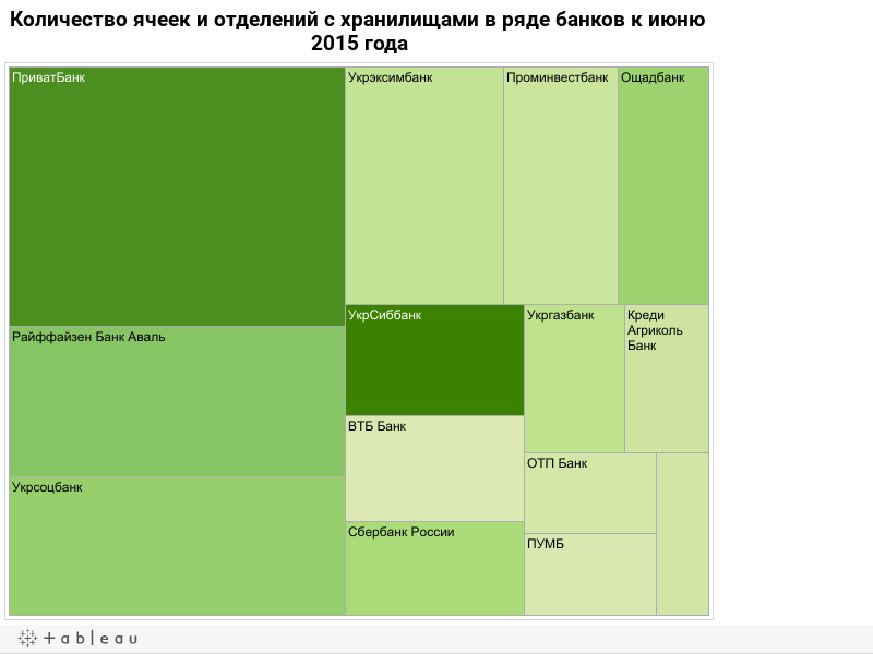 Количество ячеек и отделений с хранилищами в ряде банков к июню 2015 года
