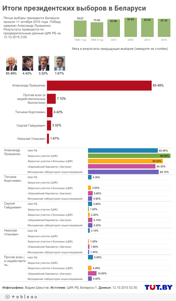 Итоги всех президентских выборов (1994–2015)