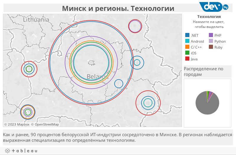 Минск и регионы. Технологии