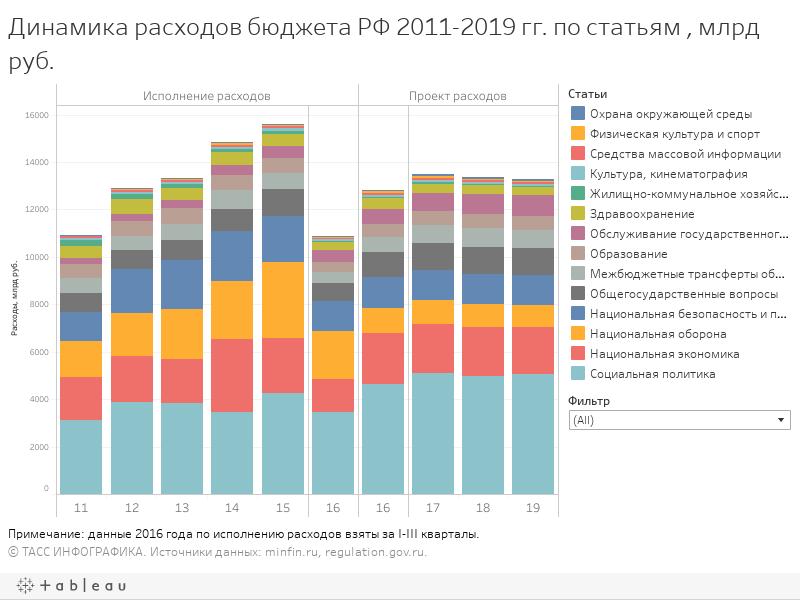 РАЗМЕР ИСПОЛНЕННЫХ И ПЛАНИРУЕМЫХ РАСХОДОВ СТАТЕЙ БЮДЖЕТА РФ 2011-2019, МЛРД РУБ.