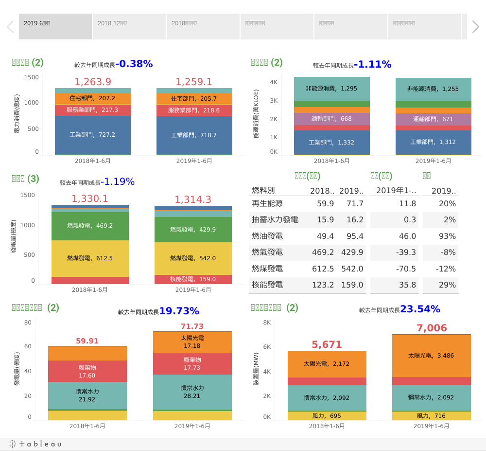 [視覺化圖表]國內常用能源統計(更新至107.12月)