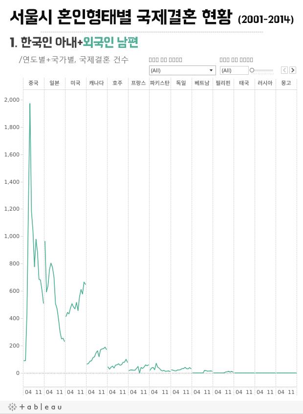 서울시 혼인형태별 국제결혼 현황 (2001-2014)