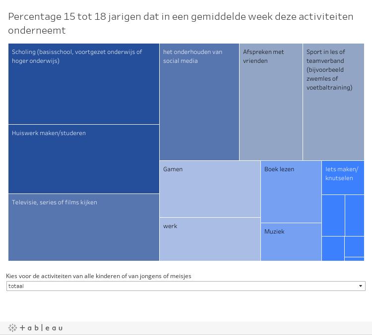 Levensfasen Sociaal Planbureau Groningen