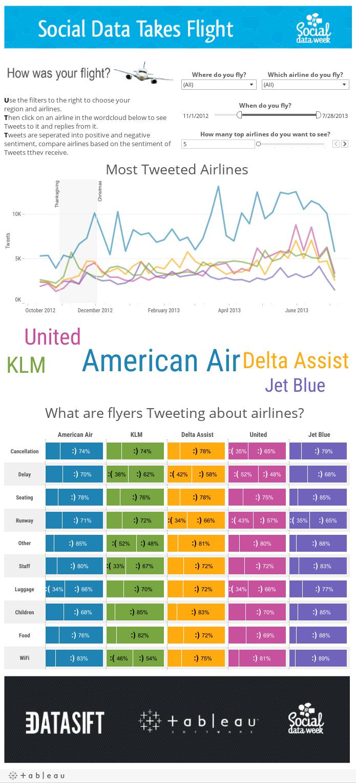 Airline Tweets