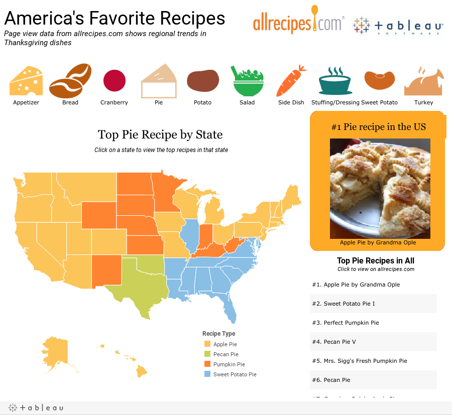 Big Data Meets Thanksgiving: Favorite Foods By State