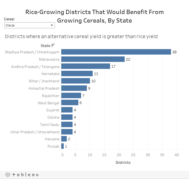 Rice-Growing Districts That Would Benefit FromGrowing Cereals, By State