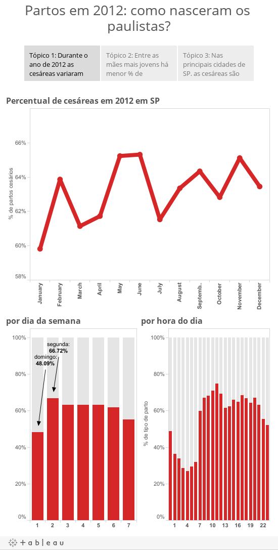 Partos em 2012: como nasceram os paulistas?