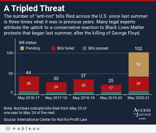 """A Tripled ThreatThe number of """"anti-riot"""" bills filed across the U.S. since last summer is three times what it was in previous years. Many legal experts attribute the uptick to a conservative reaction to Black Lives Matter protests that began last summer"""