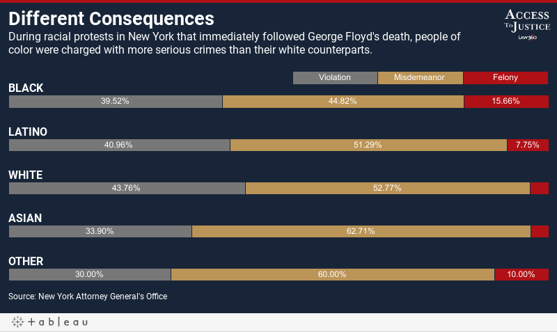 Different ConsequencesDuring racial protests in New York that immediately followed George Floyd's death, people of color were charged with more serious crimes than their white counterparts..