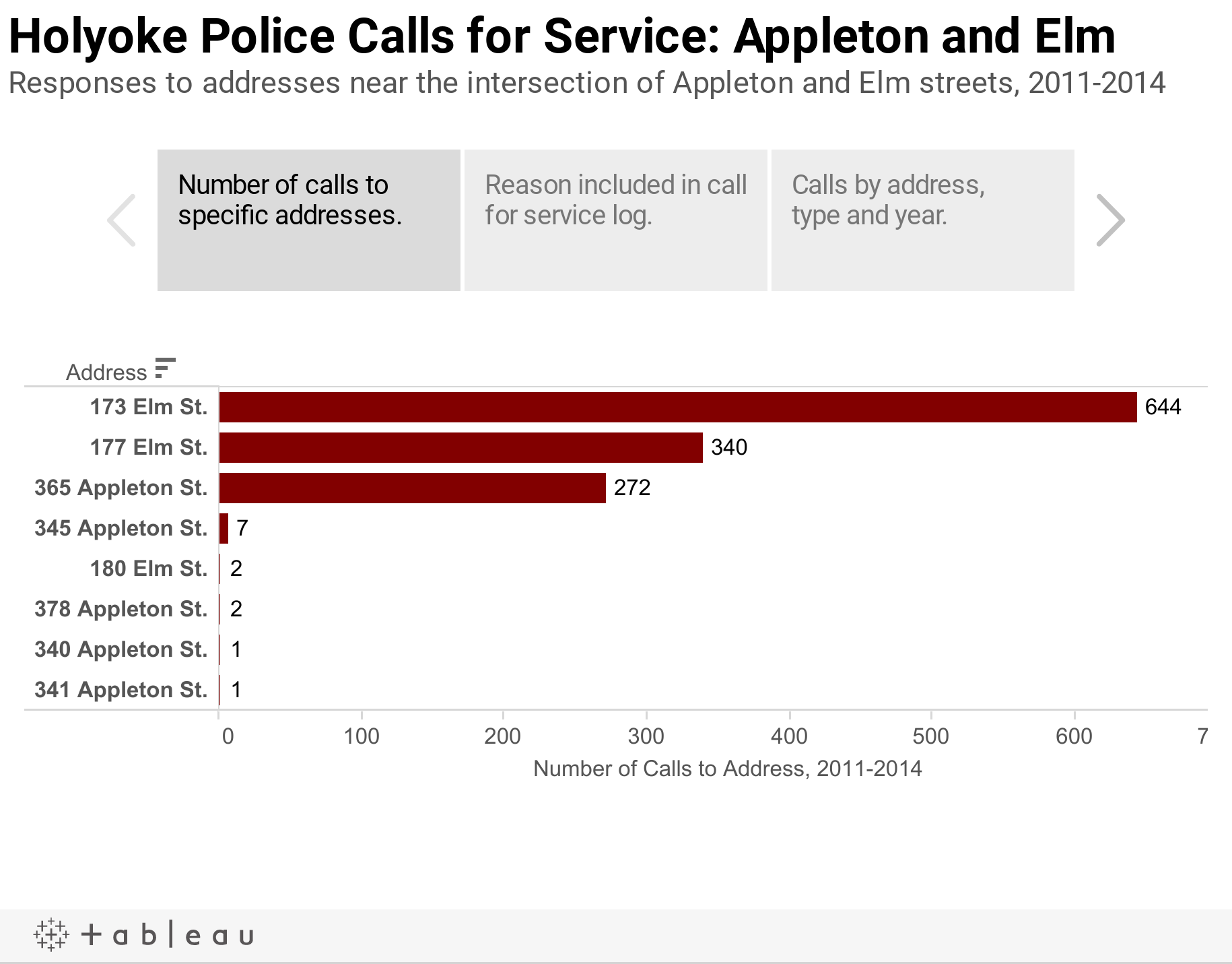 Holyoke Police Calls for Service: Appleton and ElmResponses to addresses near the intersection of Appleton and Elm streets, 2011-2014