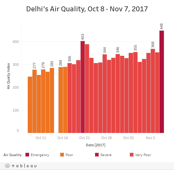 Delhi's Air Quality, Oct 8 - Nov 7, 2017