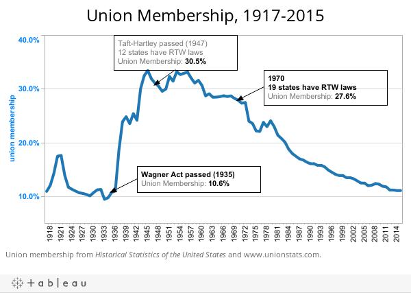 Union Membership, 1917-2015
