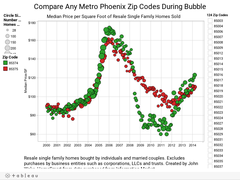 Compare Metro Phoenix Zip Code Price Trends