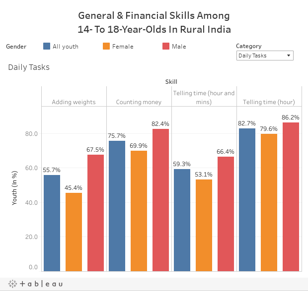 General & Financial Skills Among14- To 18-Year-Olds In Rural India