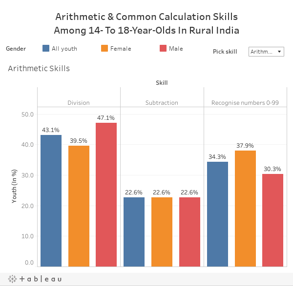 Arithmetic & Common Calculation SkillsAmong 14- To 18-Year-Olds In Rural India