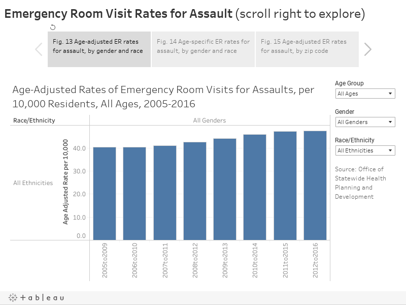 Emergency Room Visit Rates for Assault (scroll right to explore)