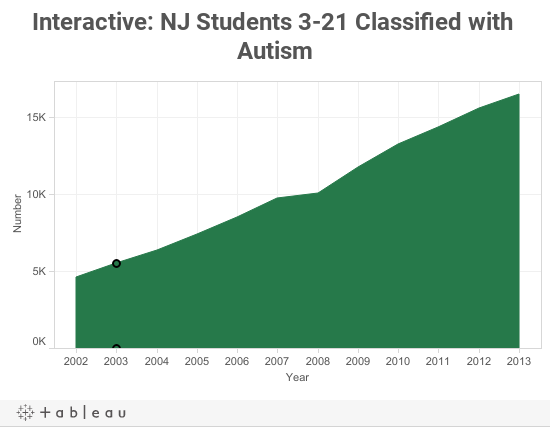Interactive: NJ Students 3-21 Classified with Autism