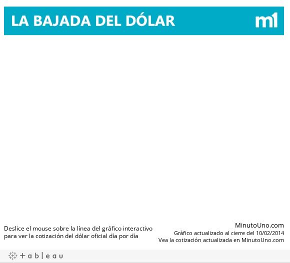 dolar_minutouno